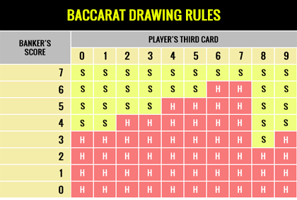 how to play bacarat